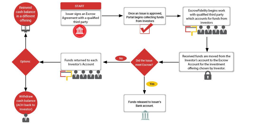 Crowdfunding escrowfidelity how it works platinumwayz